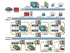 工控系统网络安全防护研究