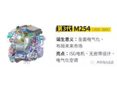 奔驰全新M254发动机技术解析