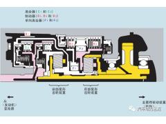 自动变速箱行星齿轮组装置的结构及运行原理