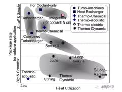 混合动力发动机余热回收系统