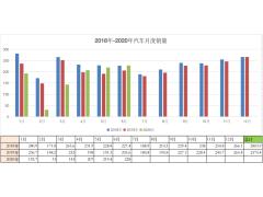 中汽协预测6月汽车销量228万,同比增长11%