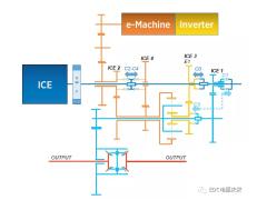 解析12 款主流典型变速器技术