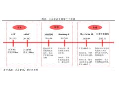 大众汽车电动化转型研究报告