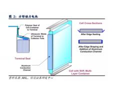 【干货】动力电池成本结构拆分