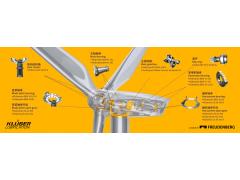 携手创新风能行业,为实现碳达峰碳中和目标贡献力量
