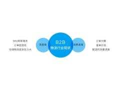 极智嘉RaaS赋能B2B物流,打造行业垂直智慧供应链