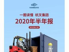 一图读懂杭叉集团2020年半年度报告