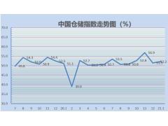 2021年1月份中国仓储指数为52.2%