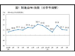 2021年5月中国采购经理指数运行情况