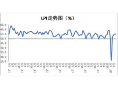 6月份中国物流业景气指数为54.9%