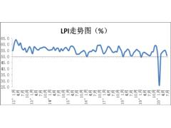 7月份中国物流业景气指数为50.9%