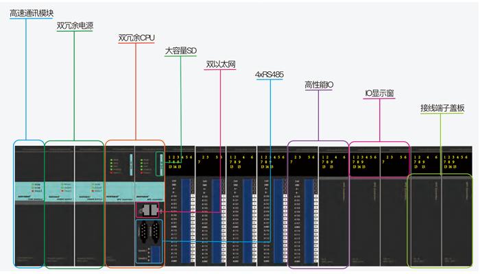 图2-蓝普锋RPC3000系列大型PLC