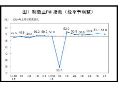 8月份制造业PMI为51.0%