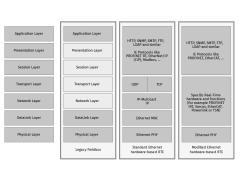 netX–用于现场总线和实时以太网的灵活的交换机架构