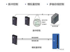 SSDC驱动器闭环步进模式与伺服模式的区别