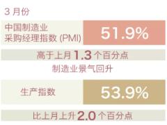 51.9%!中国制造业景气回升!