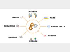 机器智能与创新 贝加莱基于模型的工程开发