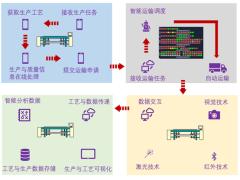 【智能制造案例18】面向色织行业的智能制造
