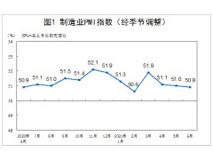2021年6月份制造业PMI为50.9%