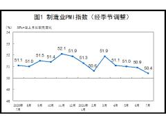 7月份制造业PMI为50.4%