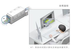 欧姆龙【生产记录仪STC-FDR-SW01】免去繁重的工作,使用就这么简单!