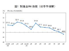 2021年9月份制造业PMI为49.6%