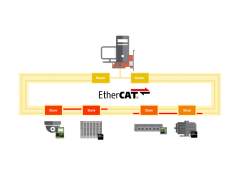 德国赫优讯EtherCAT电缆冗余