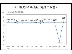 国家统计局:3月中国制造业PMI为52%