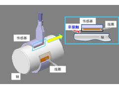"""NSK成功开发全球首款面向汽车驱动轴的""""非接触式扭矩传感器"""""""