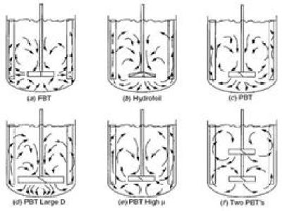 搅拌器分类及磁力搅拌器的使用注意事项