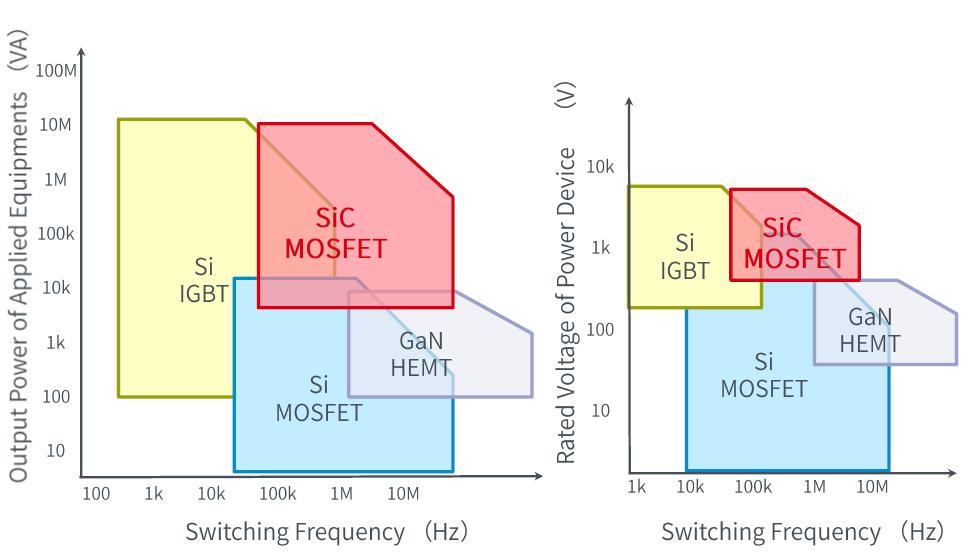 注:左图坐左标为功率,右图纵坐标为电压,两横左标均为频率